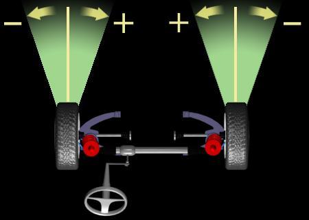 Схождение колес Тойота Развал